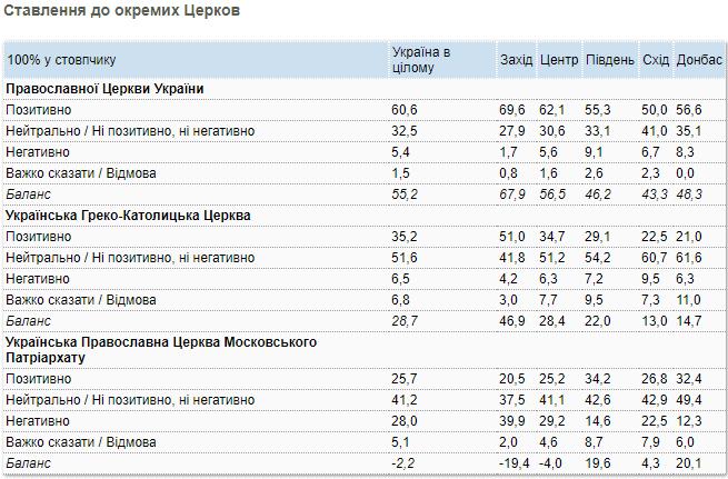 Ставлення українців до церков