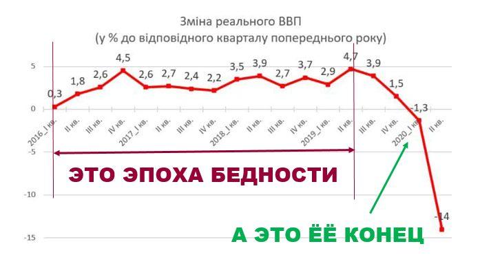графік падіння економіки