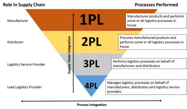 What is 3PL?