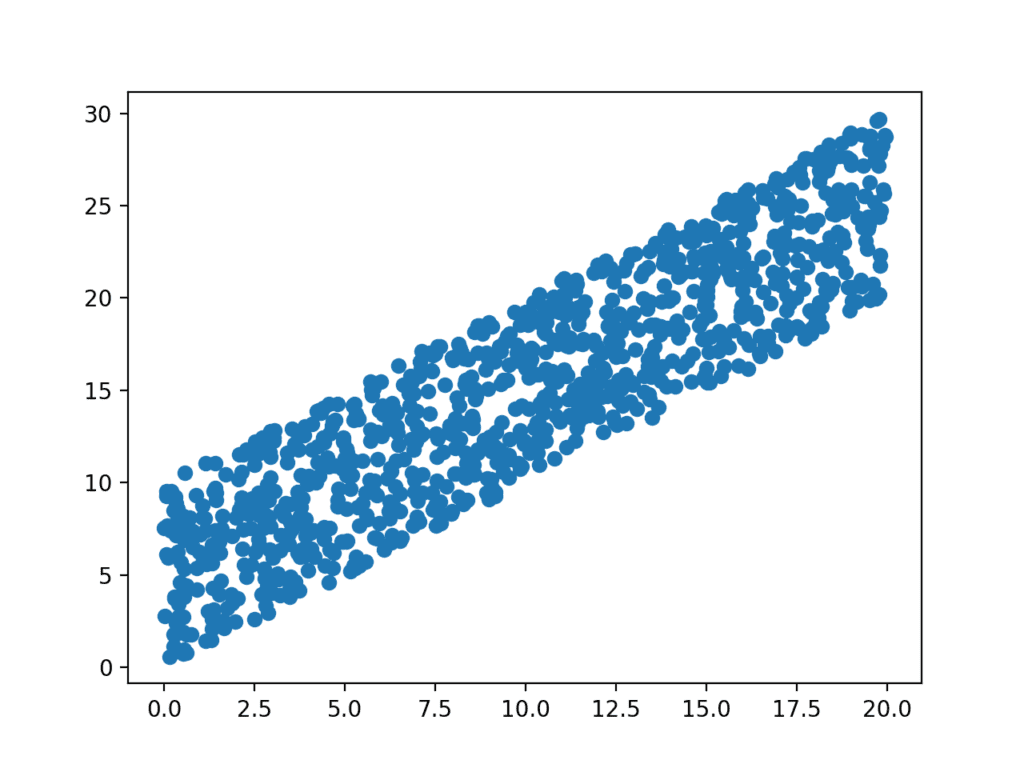 How To Calculate Nonparametric Rank Correlation In Python