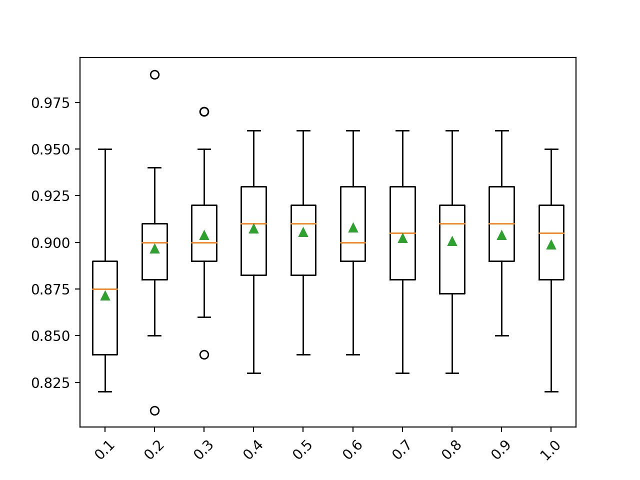 Box Plot of Gradient Boosting Ensemble Sample Size vs. Classification Accuracy