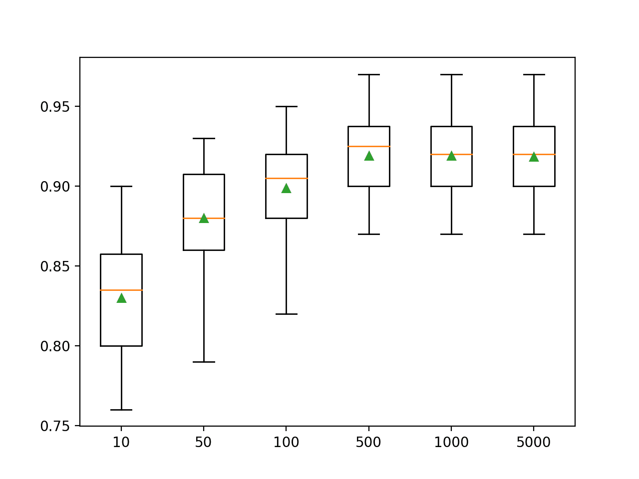 Box Plot of Gradient Boosting Ensemble Size vs. Classification Accuracy