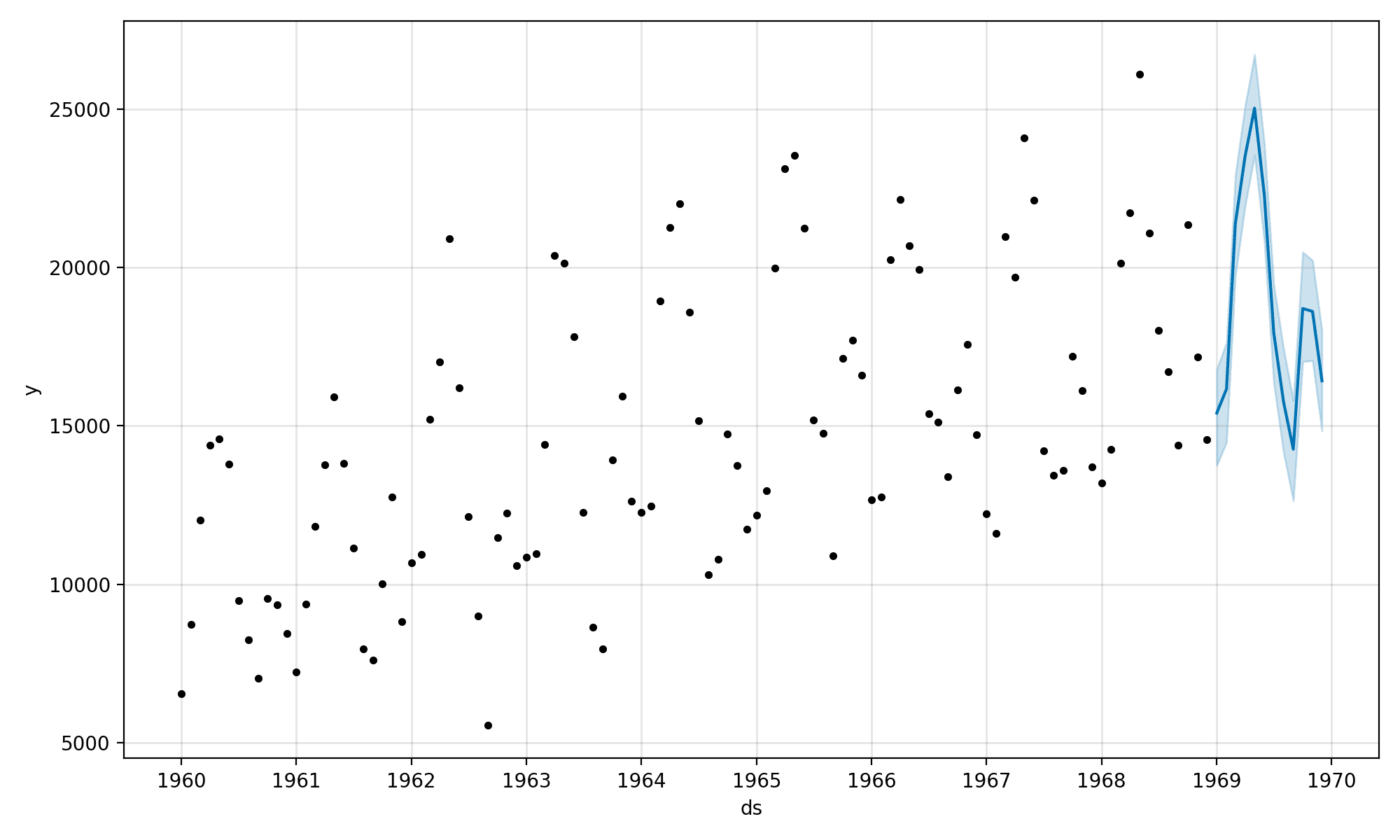 Plot of Time Series and Out-of-Sample Forecast With Prophet