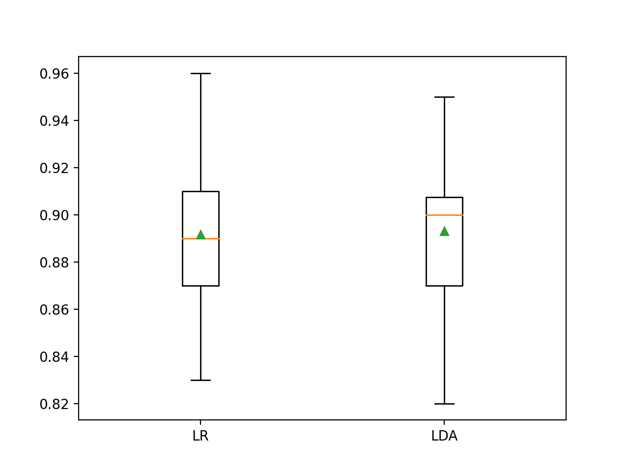 Box and Whisker Plot of Classification Accuracy Scores for Two Algorithms