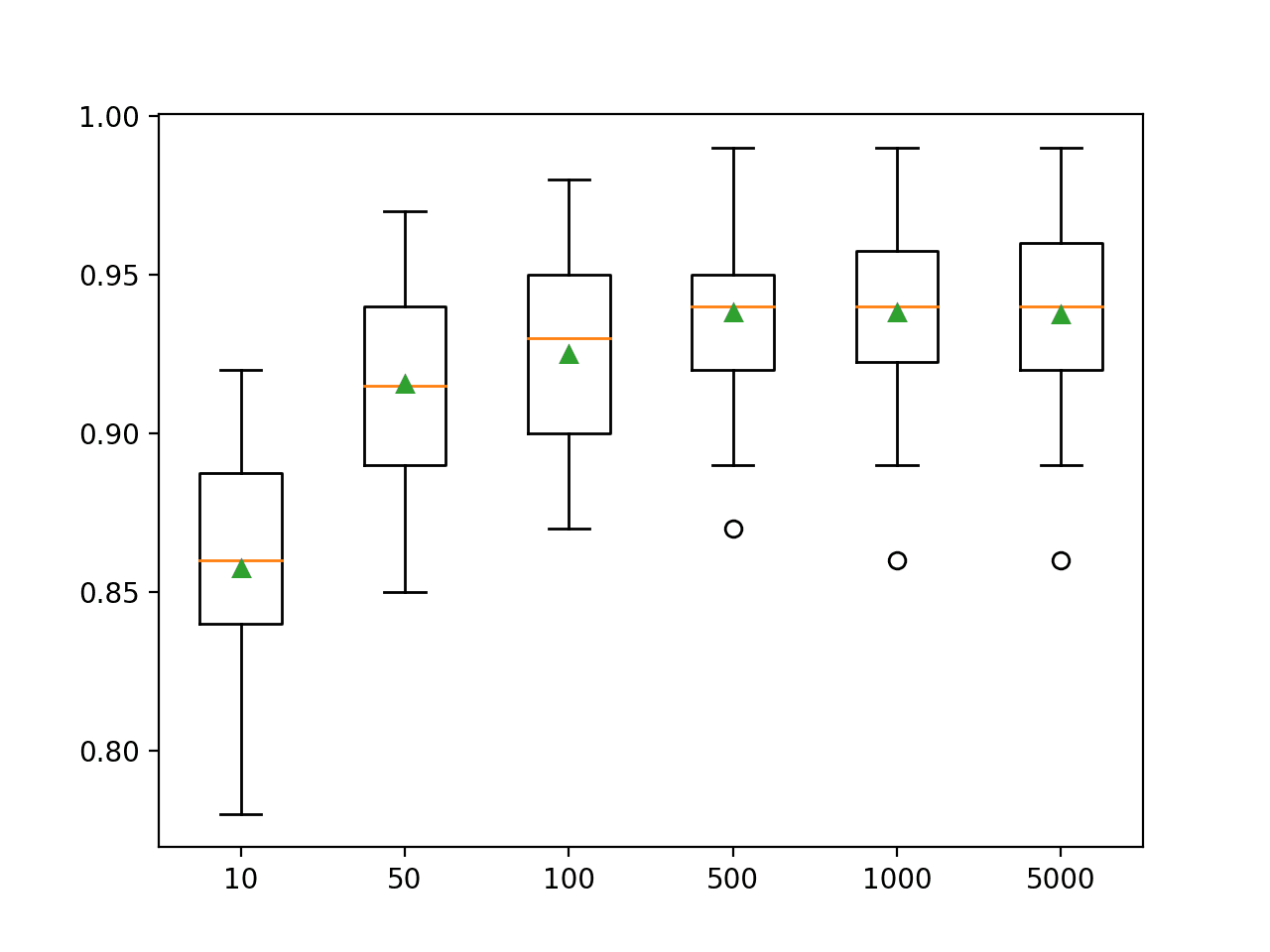 Box Plots of LightGBM Ensemble Size vs. Classification Accuracy