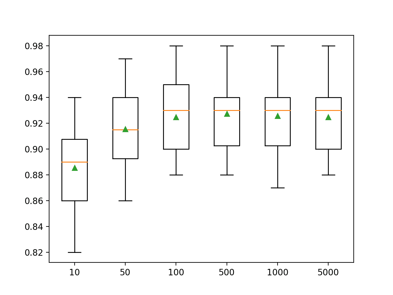 Box Plots of XGBoost Ensemble Size vs. Classification Accuracy