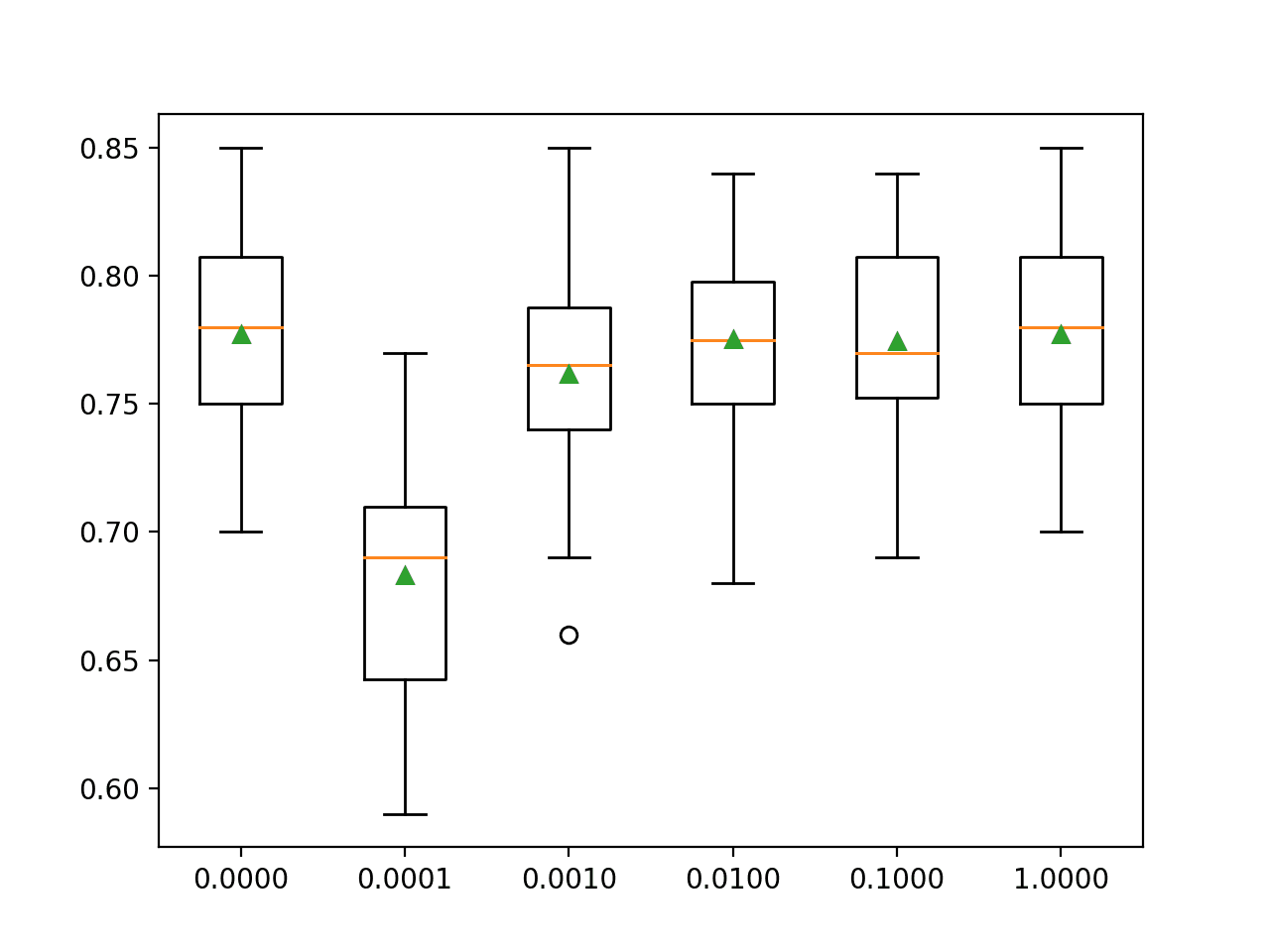 Box and Whisker Plots of L2 Penalty Configuration vs. Accuracy for Multinomial Logistic Regression