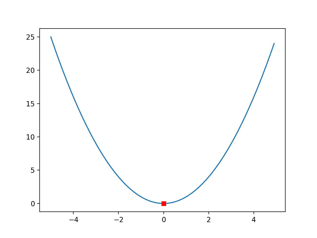 Line Plot of a One-Dimensional Function With Optima Marked by a Red Square