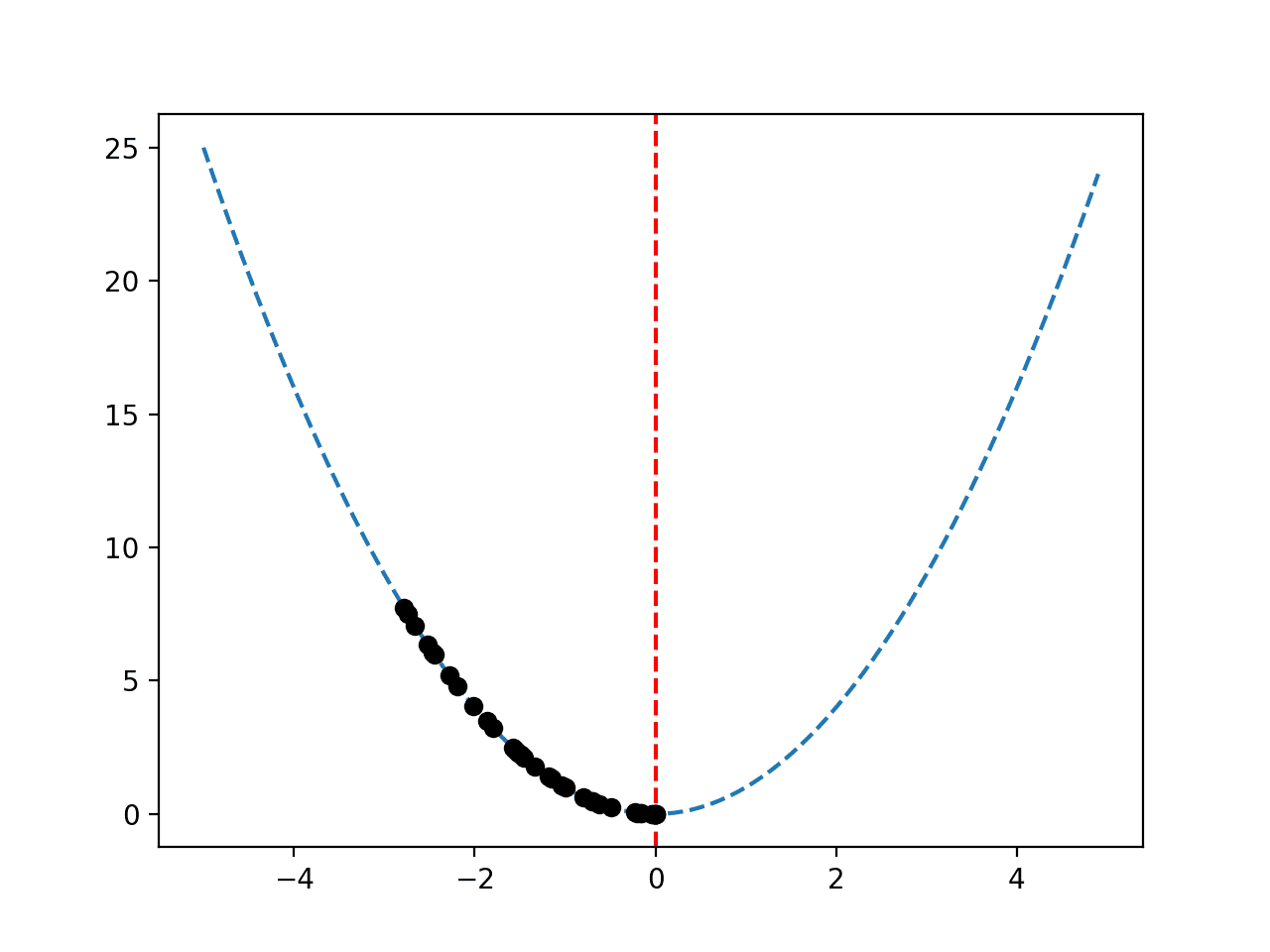 Response Surface of Objective Function With Sequence of Best Solutions Plotted as Black Dots
