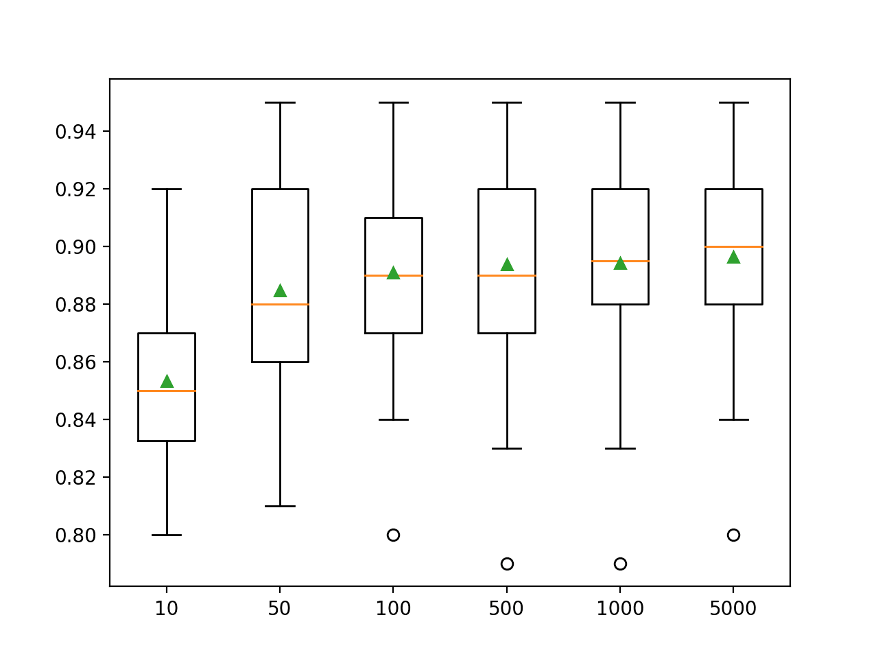 Box Plot of Random Subspace Ensemble Size vs. Classification Accuracy