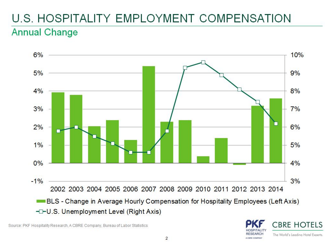 4 Charts Showing Increases In U S Hotel Workers Salaries And Wages Skift