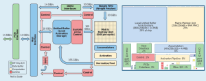 Google Rounds Out Insight into TPU Architecture and Inference