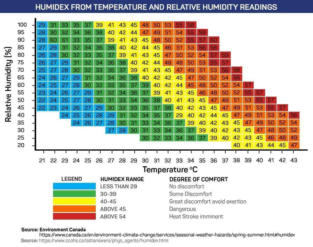 How To Stay Cool While Roofing In The Summer Amp Avoid Heat