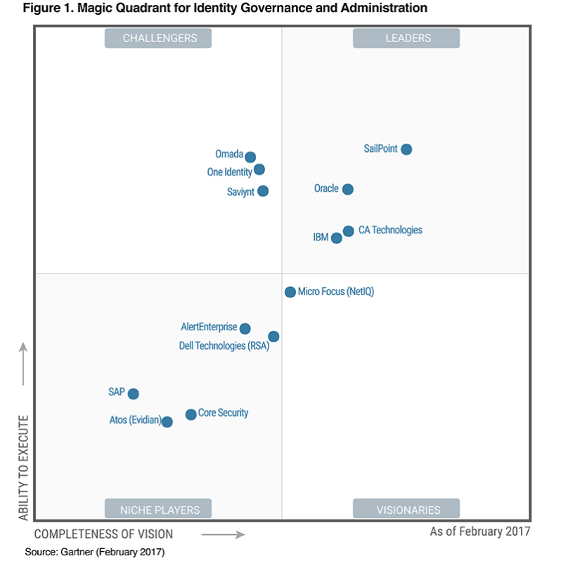 SailPoint] Gartner Magic Quadrant for Identity Governance