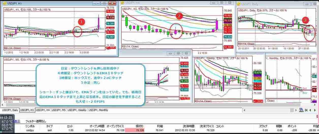 2012-2-3-1エントリー結果-20PIPS
