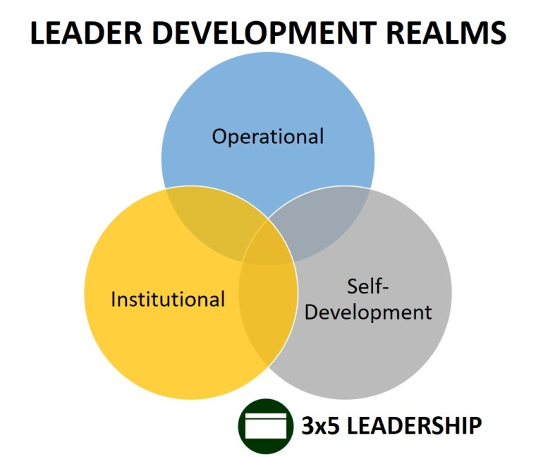 leader development realms graphic_3x5 leadership