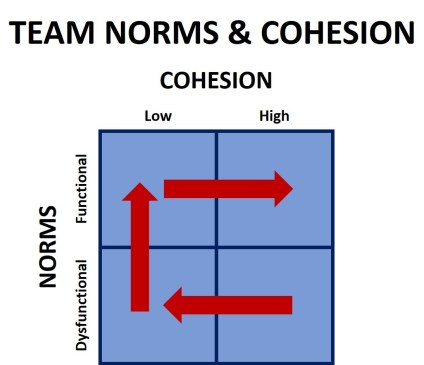 Team Norms_3x5 Leadership