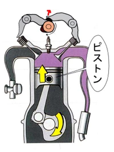 シリンダー内で上下運動を繰り返すエンジンのピストン