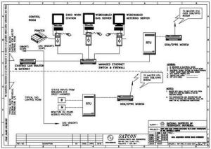 SCADA Block Diagram  View Specifications & Details by