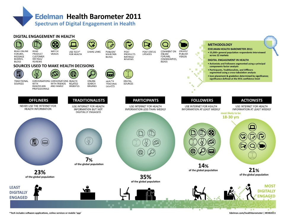 Health Barometer - engagement with tech