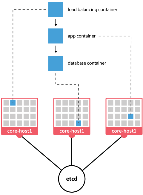 Three tier webapp in CoreOS