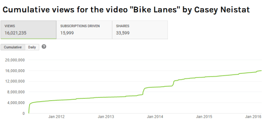 Youtube analytics for Casey Neistat's Bike Lanes video