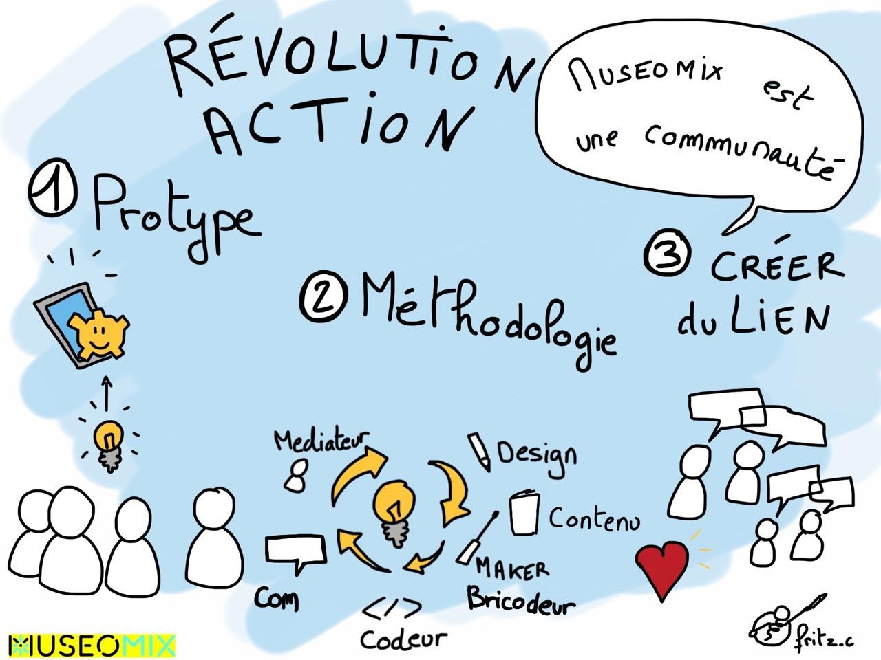 Museomix est une révolution - action est des prototypes, une méthodologie et permet de créer du lien