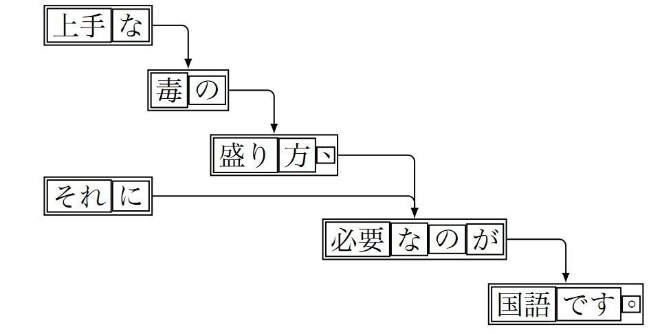 automatically carving and diagramming japanese sentences   ja dark上手な毒の盛り方、それだ必要なのが国語です。