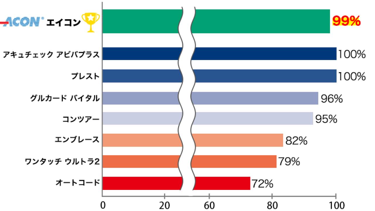 器 値 Acon 血糖 測定