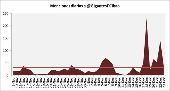 Menciones diarias a @GigantesdCibao
