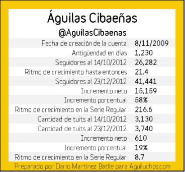 Serie Regular Twitter Águilas Cibaeñas