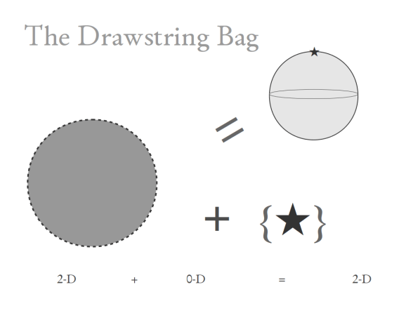 drawstring bag model of the sphere