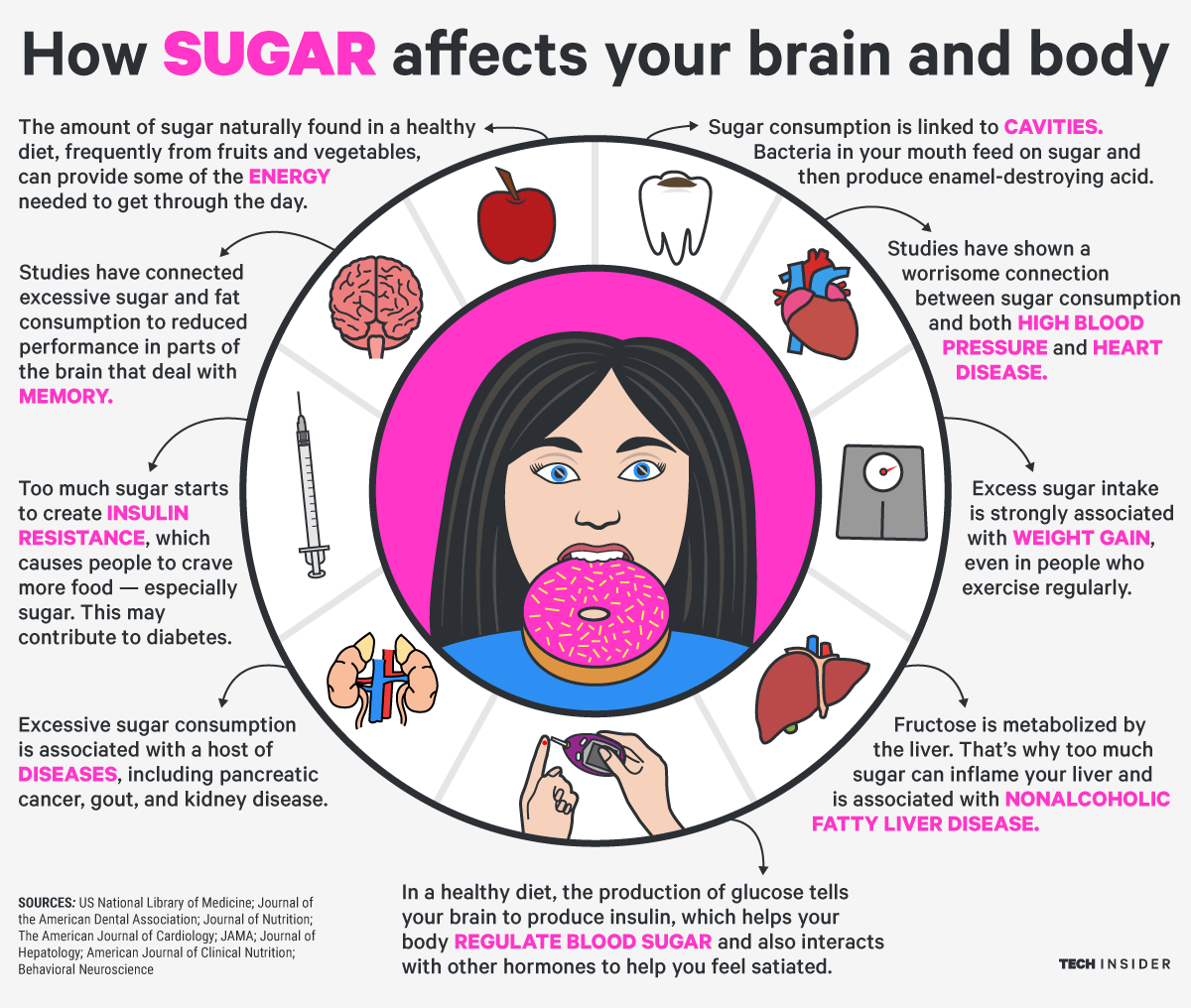 techinsider: Here's how eating sugar affects your body and brain