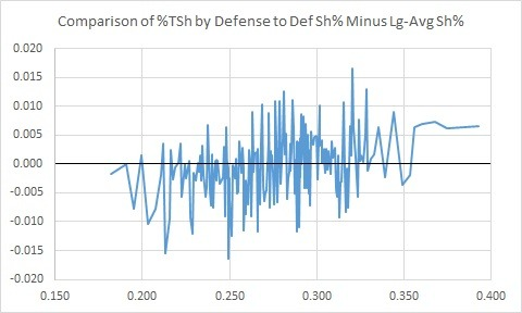 I was interested when I saw a slight positive correlation (0.13) between the percentage of defense shooting a team received and their overall team shooting percentage. I wanted to see, then, if teams that had defensemen shoot more also typically received above league-average shooting percentage from their defensemen. It's very noisy, but it does seem to trend that way.