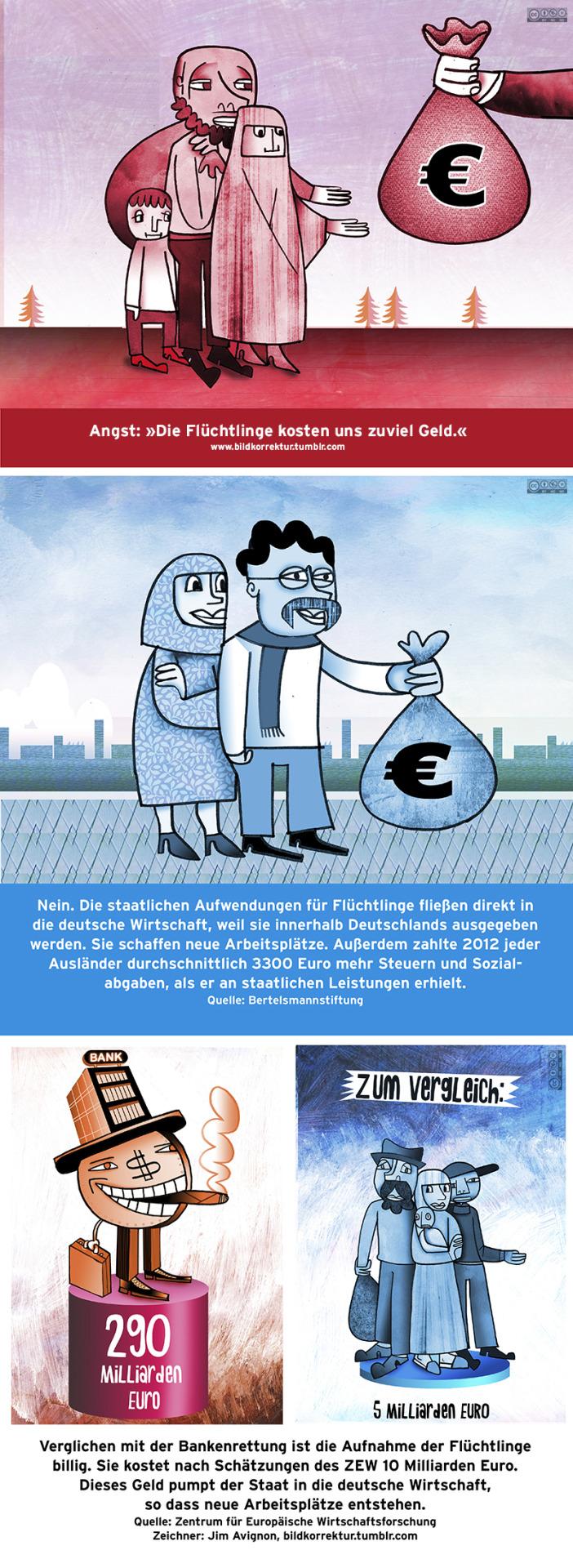 Das Geld für die Unterstützung der Flüchtlinge ist da: Es stammt oft aus Steuerüberschüssen und Haushaltsrücklagen. Deutschland geht es finanziell sehr gut: 2015 hat die Bundesregierung zum ersten Mal seit 1969 einen Haushaltsentwurf ohne Neuverschuldung vorgelegt. Zudem machen fünf Milliarden Euro gerade einmal 1,8 Prozent des Bundeshaushalts aus.Quelle: Bundesregierung