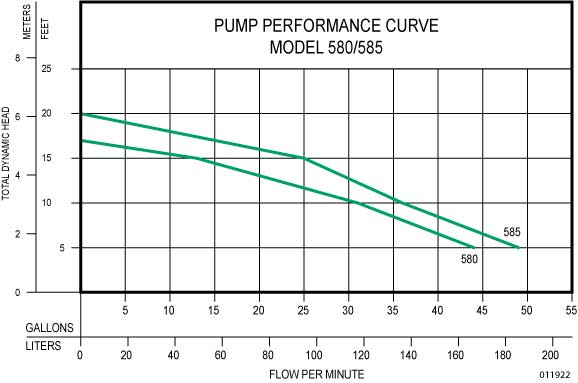 Graph showing Zoeller Aquanot Performance Curve