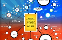infographic-google-ranking-factors tagSeoBlog