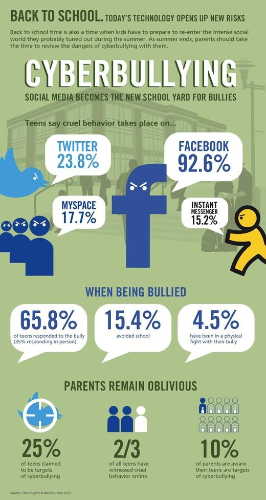 cyberbully-infographic