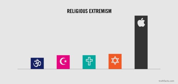 truthfacts-religious extremism