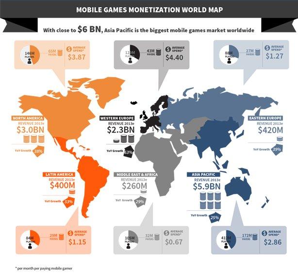 Mobile gamen - Uitgaven per regio's