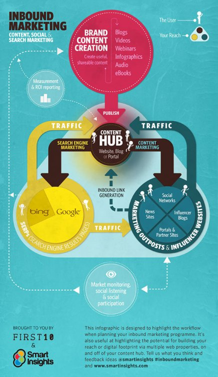 inbound-marketing-v1.0_580px