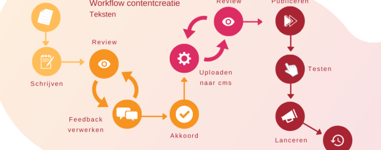 contentcreatie proces nieuwe website