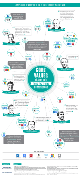 successful-tech-firms-core-values