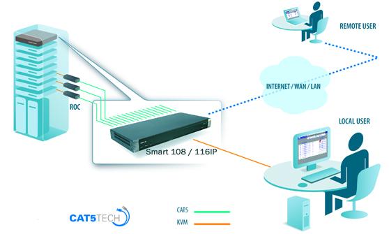 Minicom By Tripplite Smart IP--Minicom Smart IP Remote KVM