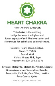 heart chakra info graphic