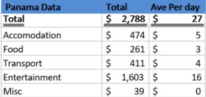 Cost of Panama