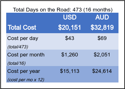 Total cost of the Big Lap was $20K USD