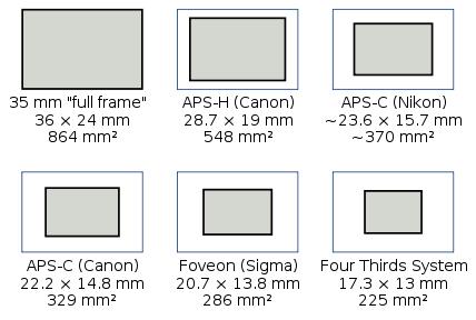 Full Frame Sensor Size   Frameswalls.org