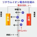 リチウムバッテリーの仕組み
