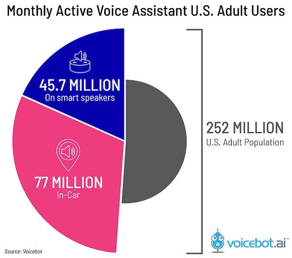 voice-assistant-us-adult-users-automobile-2019-01